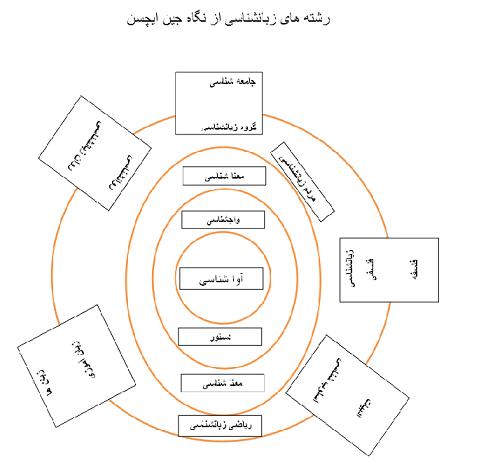 رشته های زبانشناسی